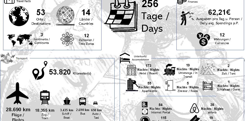 Fazit einer Lanzeitreise – Facts, Figures & Life Hacks